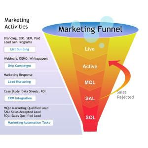 Funnel marketing digital